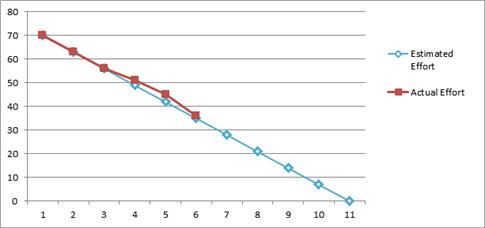Burn Down chart 2
