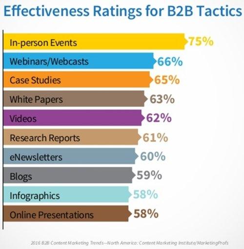 https://i.marketingprofs.com/assets/images/articles/content/161031-danyel-b2b-effective-marketing-tactics.jpg