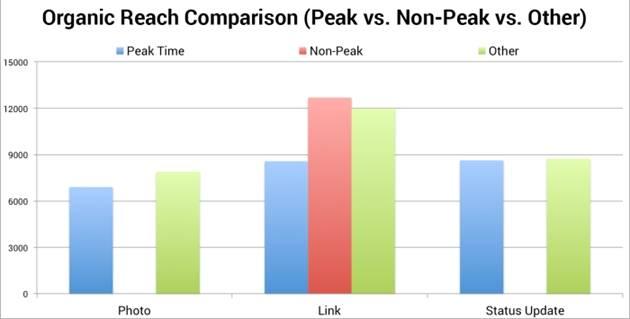 https://i.marketingprofs.com/assets/images/articles/content/161031-danyel-facebook-organic-reach-comparison-peak-non-peak-jon-loomer.jpg