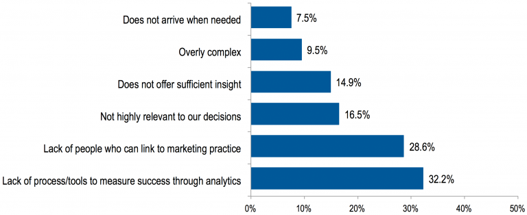 CMOS Survey