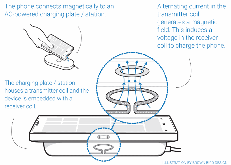 how does wireless charging for smartphones work